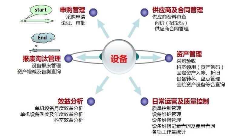 设备科信息化